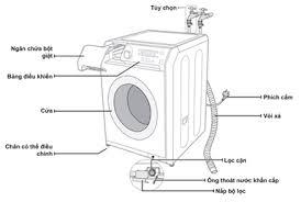 Cấu tạo của máy giặt như thế nào?